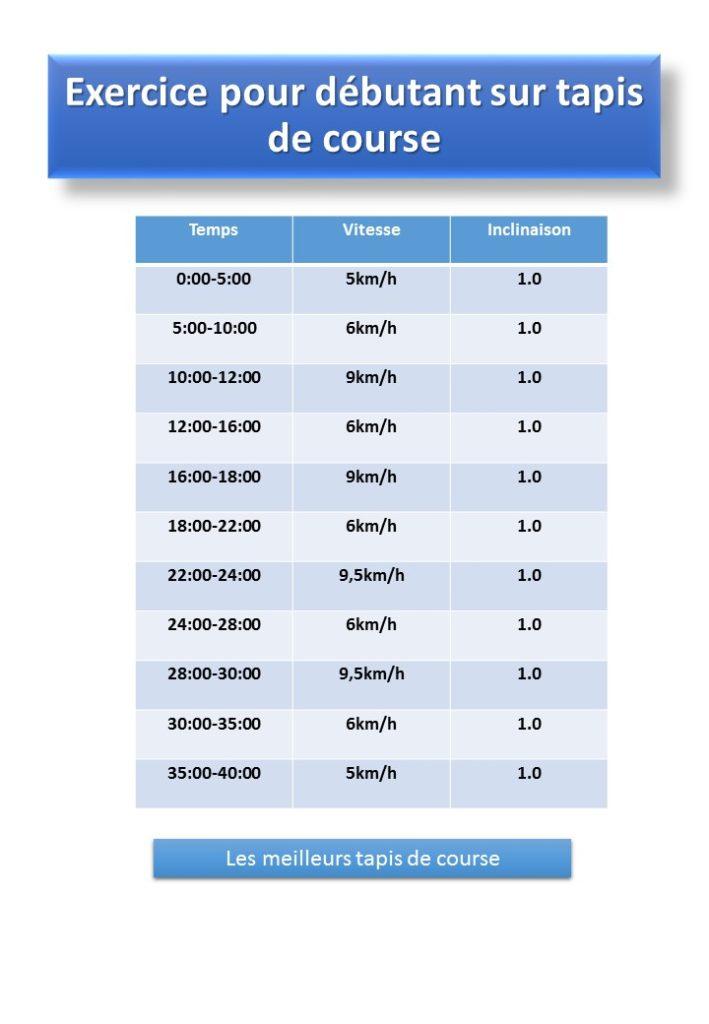 Exercice pour débutant sur tapis de course