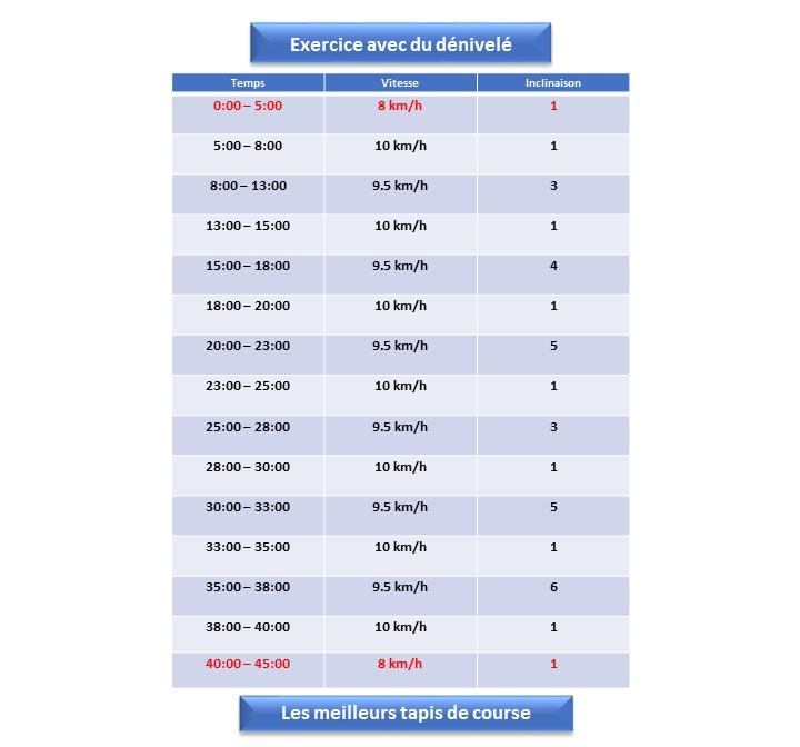 Programme d entrainement sur tapis 28 images programme - Programme d entrainement sur tapis de course ...